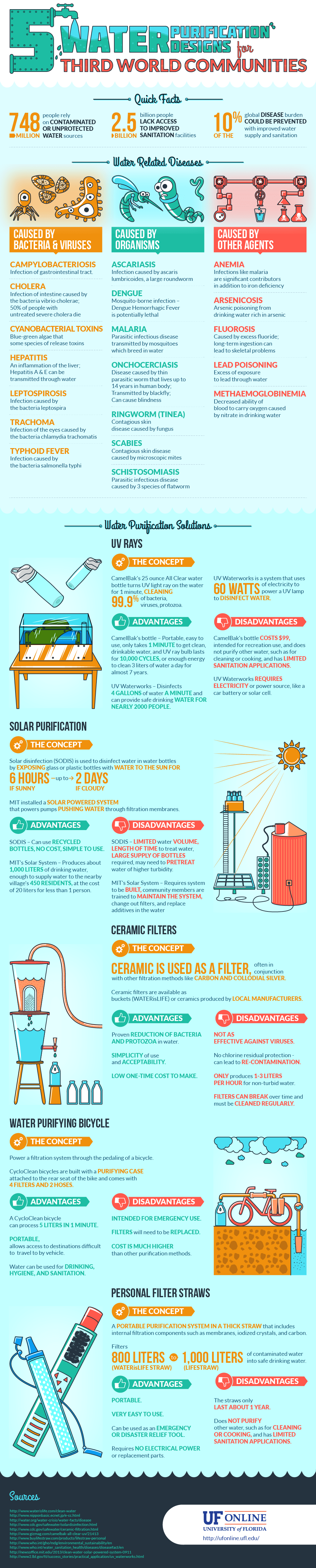 Water Purification Infographic