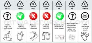 Plastic Recycle Symbols Chart Check if Safe