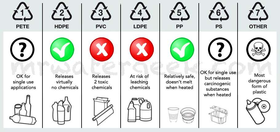 Plastic-Recycle-Symbols-Chart-Check-if-Safe