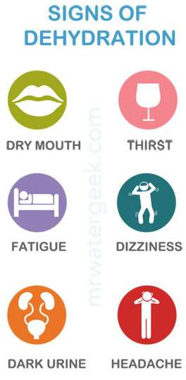 Symptoms Of Dehydration 183 Mr Water Geek