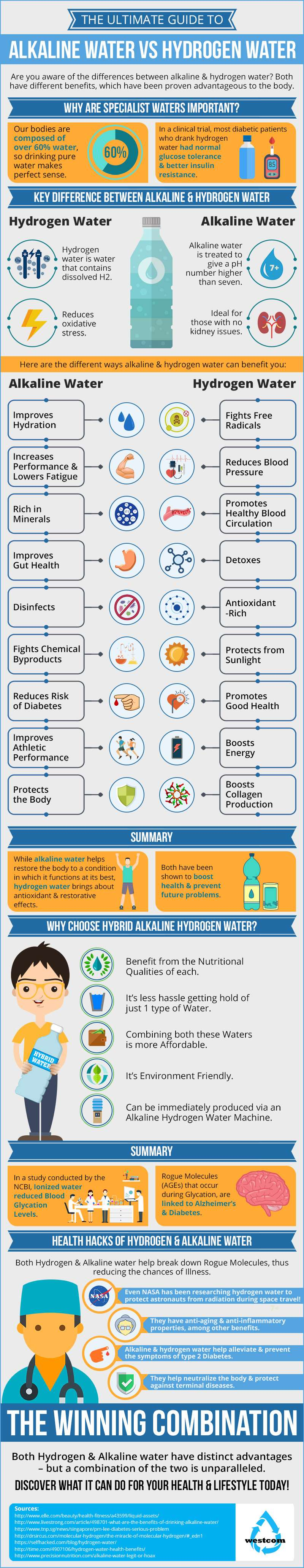 Hydrogen Water vs Alkaline Water Infographic