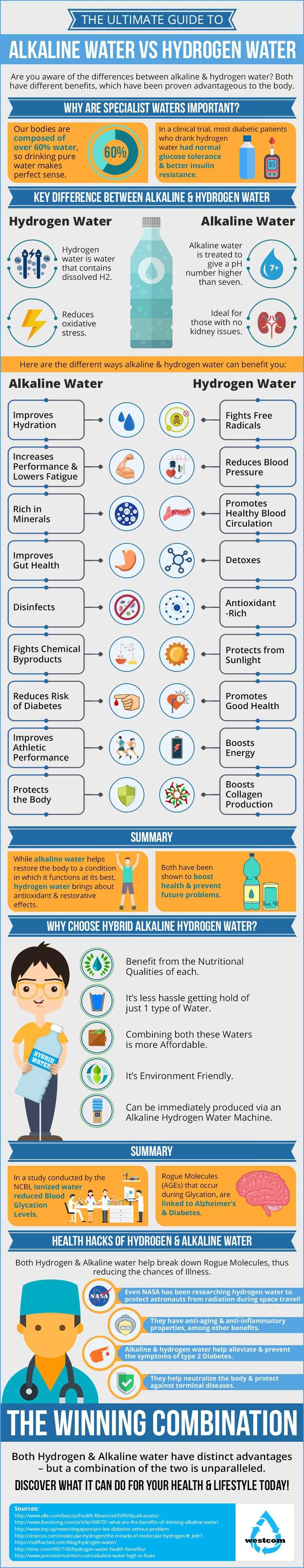 Hydrogen Water vs Alkaline Water Infographic